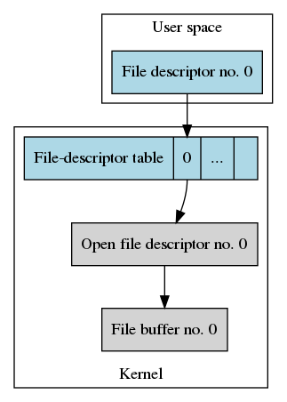 Data structures after opening `/home/joe_user/my_file.txt` once.