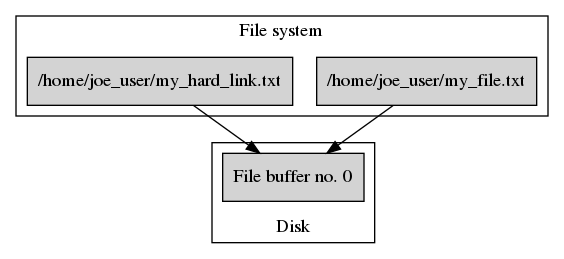 File system after creating `/home/joe_user/my_hard_link.txt`.