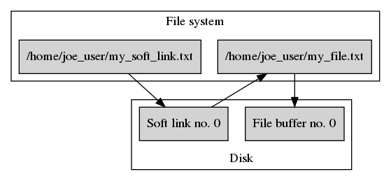 File system after creating `/home/joe_user/my_soft_link.txt`.